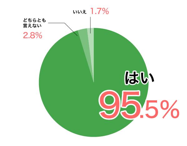 はい95.5%