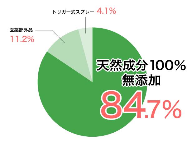 天然成分100%無添加84.7%