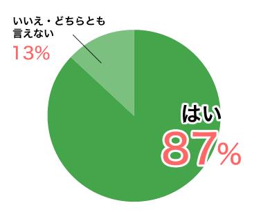 はい87%