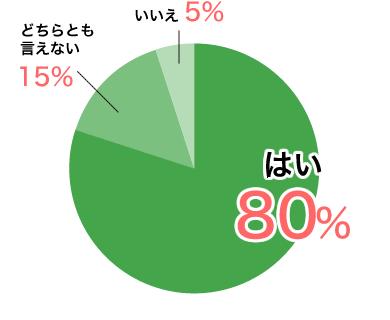はい80%