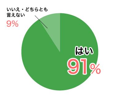 はい91%
